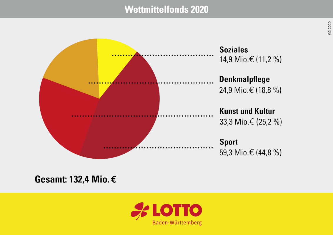 Wettmittelfonds 2020